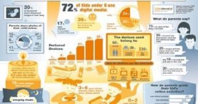 V Avstriji 72 % predšolskih otrok uporablja naprave z dostopom do interneta